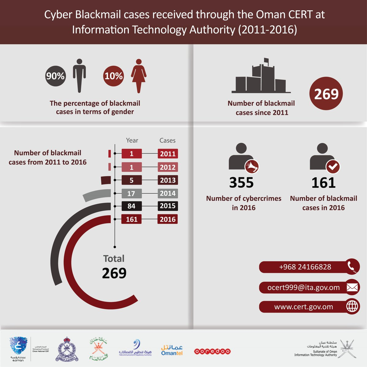 Cyber Blackmail Infographic (Oman)