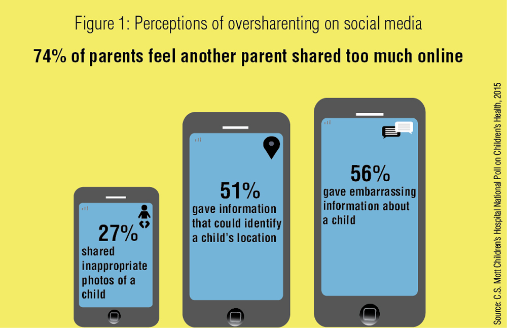 Sharenting Statistics: Parents Feel Other Parents Spend Too Much Time Online