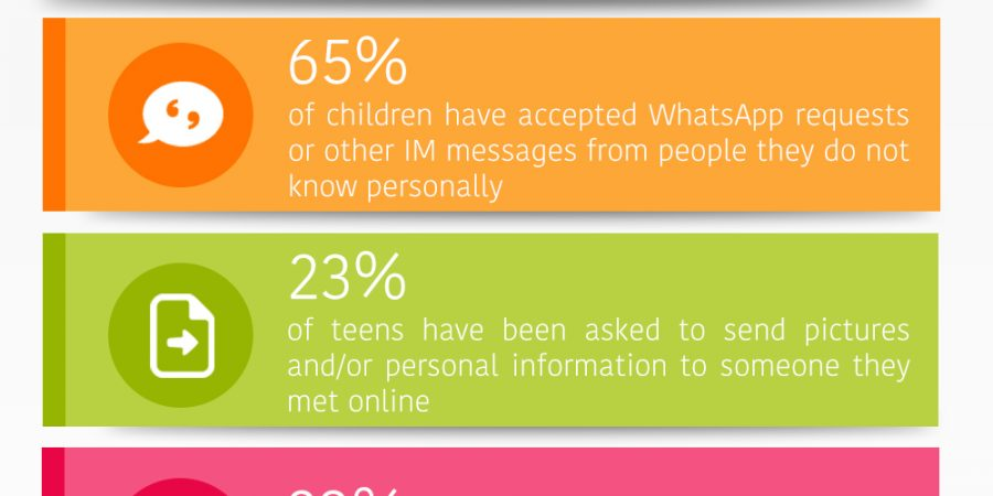 Do Teens Know How to Stay Safe From Strangers Online? (Infographic)