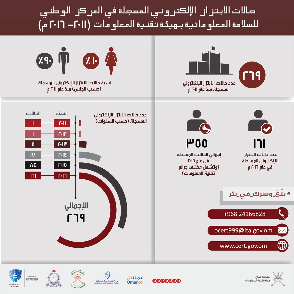 Cyber Blackmail Infographic - Oman (Arabic)
